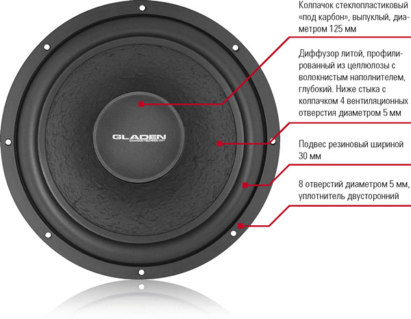 Сабвуфер Gladen Audio RS15FA
