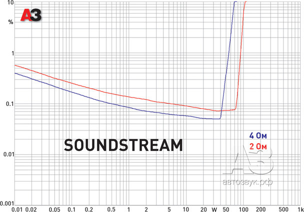 soundstream_dist.tif