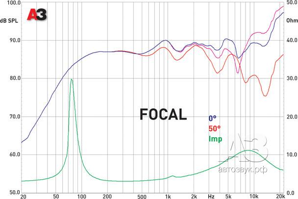 focal.tif