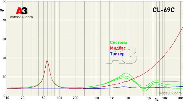 cdt Импедансная кривая мидбаса