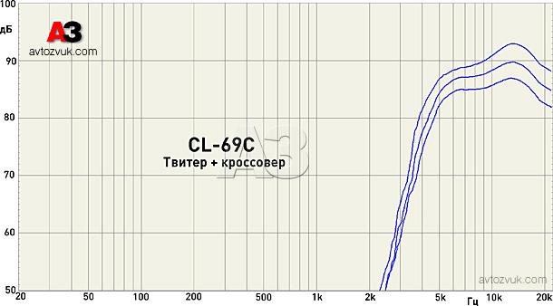 cdt пищалка через свой фильтр по оси в разных положениях аттенюатора