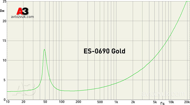 CDT Audio ES-0690 Gold импеданс