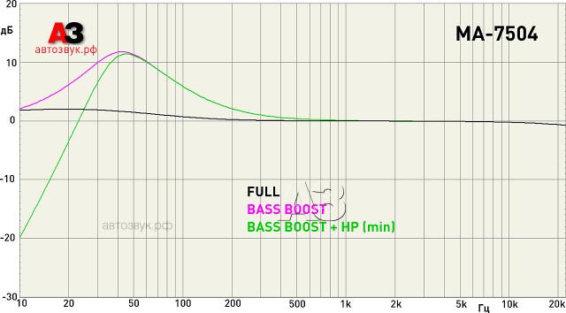 CDT Audio MA-7504 график работы фильтров