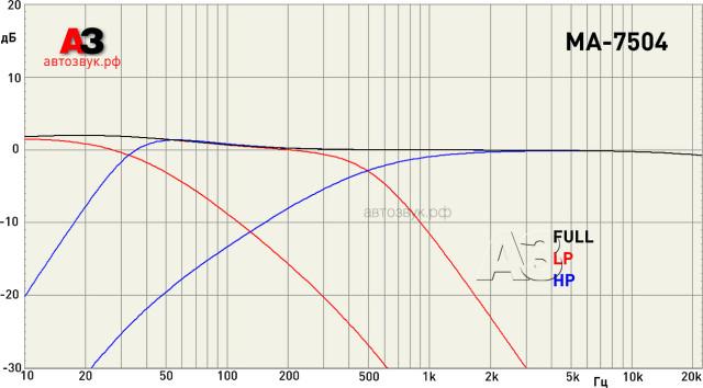 CDT Audio MA-7504 частоты среза