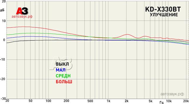 JVC KD-X330BT улучшение