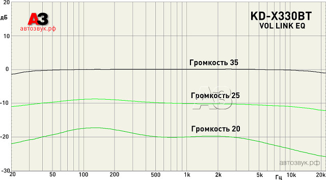 JVC KD-X330BT link_eq