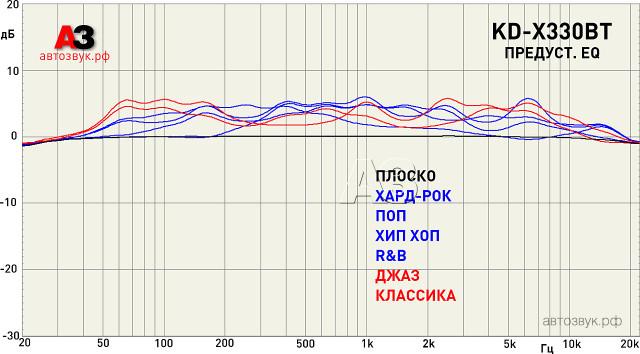 JVC KD-X330BT presets