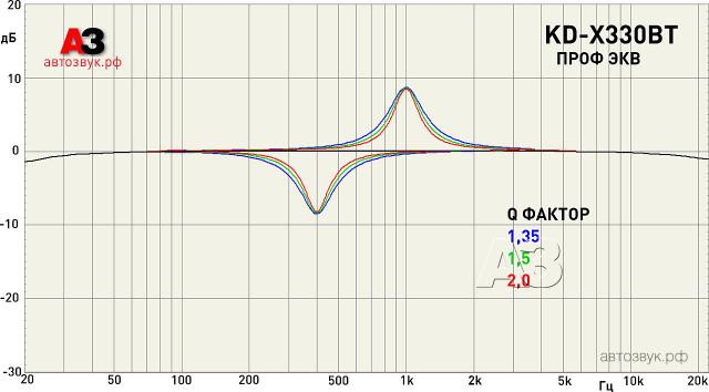 JVC KD-X330BT eq Q-фактор