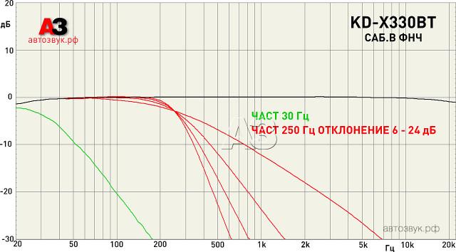 JVC KD-X330BT sub lpf