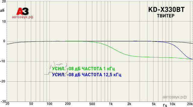 JVC KD-X330BT tweeter level