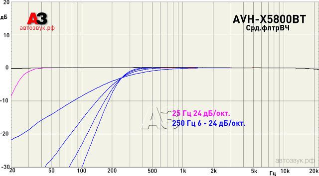 Pioneer AVH-X5800BT срд.фильтр ВЧ