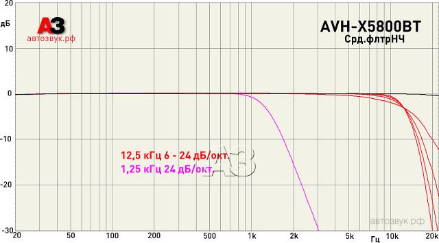 Pioneer AVH-X5800BT срд.фильтр НЧ