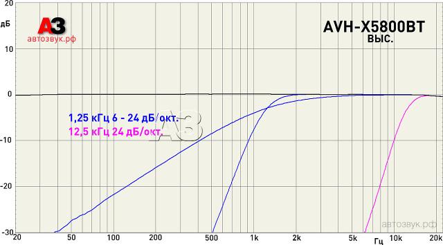Pioneer AVH-X5800BT выс.