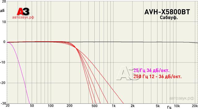 Pioneer AVH-X5800BT sub
