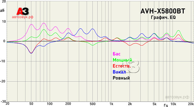 Pioneer AVH-X5800BT eq_presets