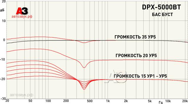 Kenwood_DPX-5000BT_m2_bassboost