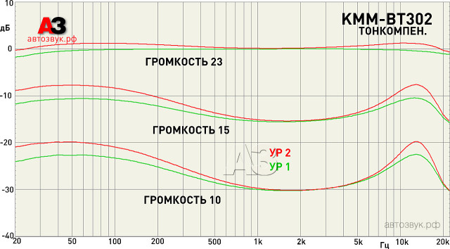 kenwood_kmm-bt302_m1_loudness