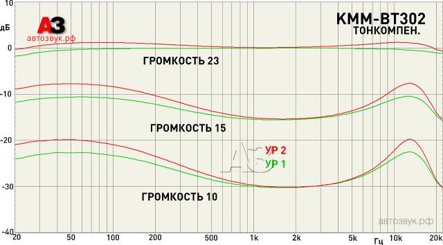 kenwood_kmm-bt302_m1_loudness