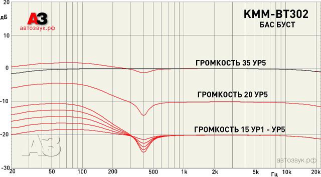 kenwood_kmm-bt302_m2_bassboost