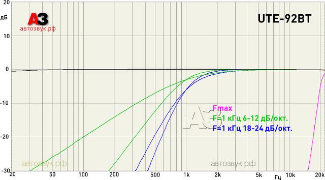 Alpine_UTE-92BT_m10_hpf