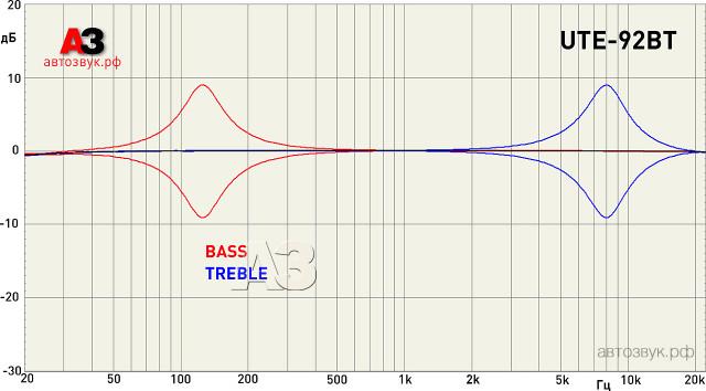 Alpine_UTE-92BT_m3_simpletone