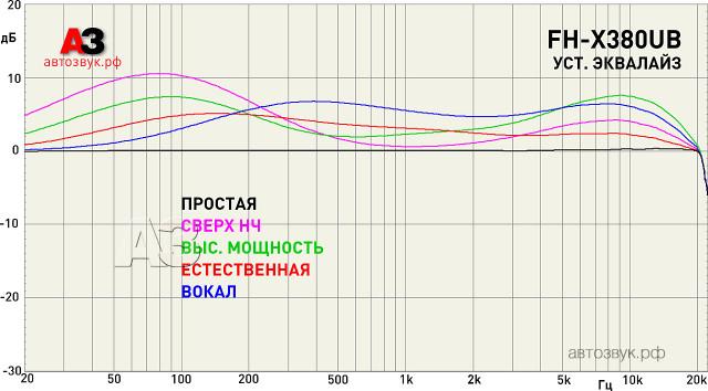 Pioneer_FH-X380UB_m1_presets