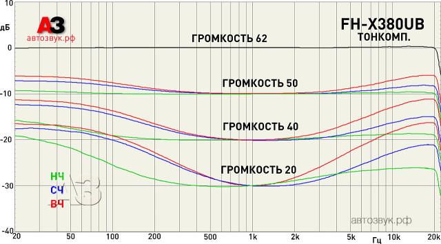 Pioneer_FH-X380UB_m2_loudness