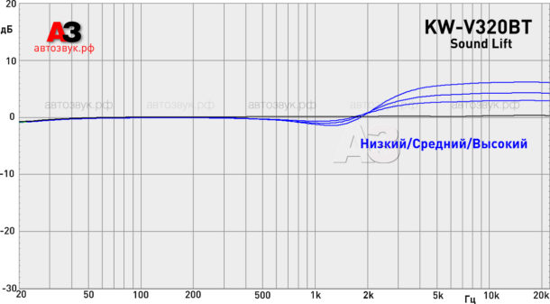 JVC_KW-V320BT_m6_soundlift